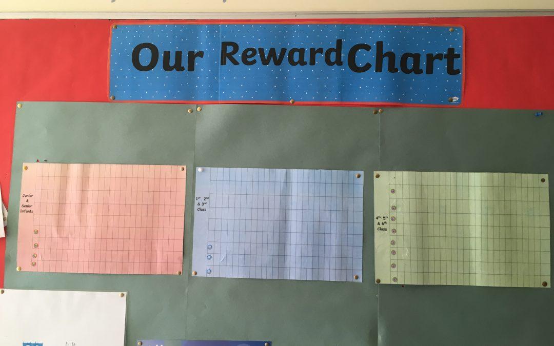 Our playground reward chart